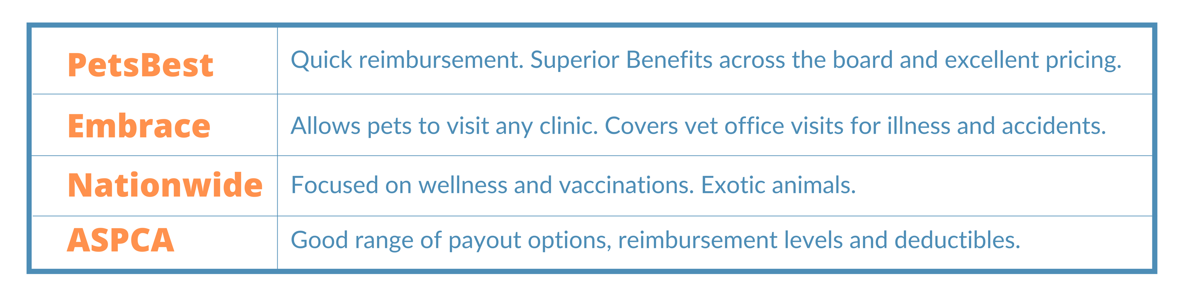 pet insurance for pets